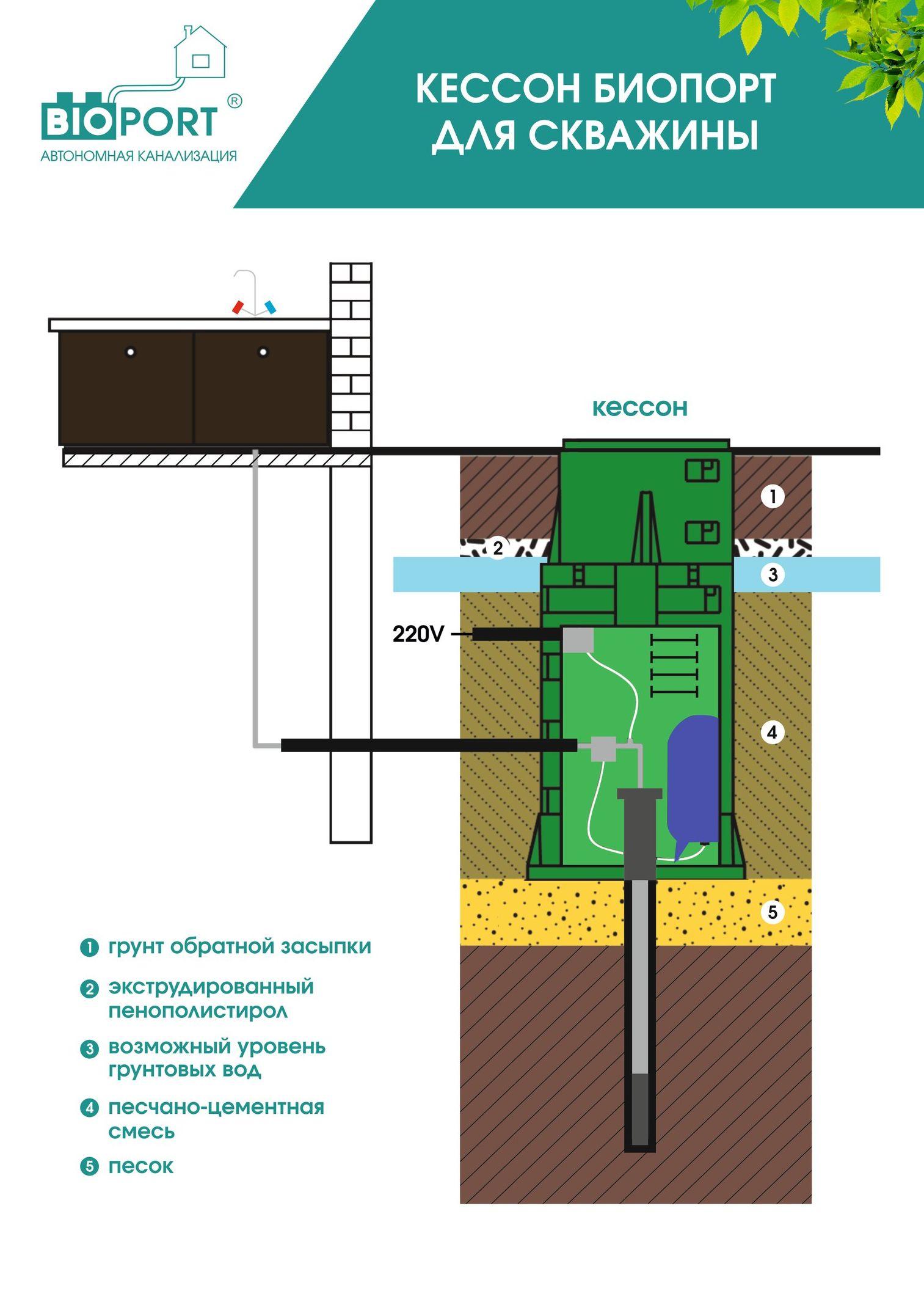 Схема работы кессона Биопорт