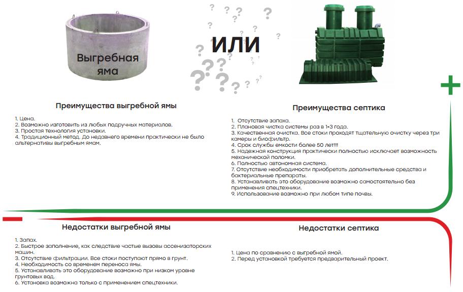 Септик (Автономная канализация) Биопорт